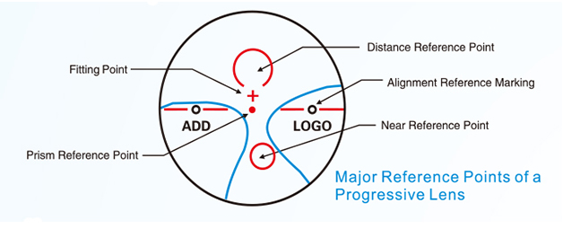 CT51107N Marking & Progressive Lens Identifier